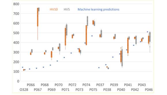 Figure 3. Hardness data versus predictions