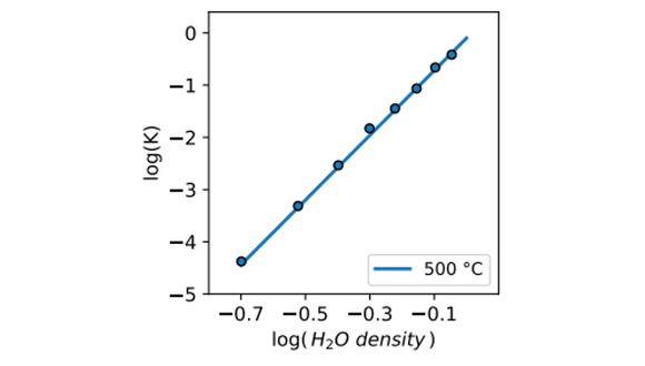 logarithm of the NaCl dissociation constant as a function of the logarithm of water density (in g/cm3) at supercritical temperature of 500 °C.