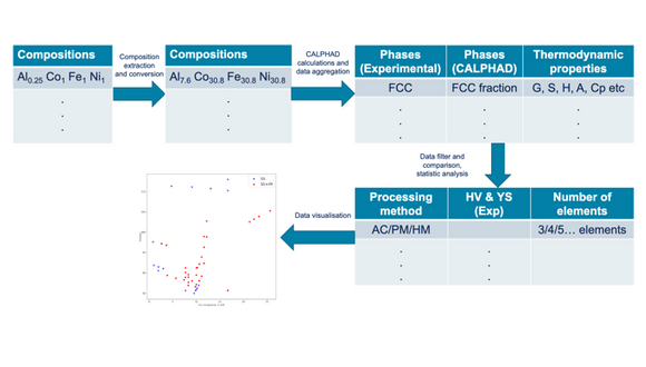 Figure 1. Workflow and data aggregation/visualisation processes for high-throughput calculations using the CALPHAD method